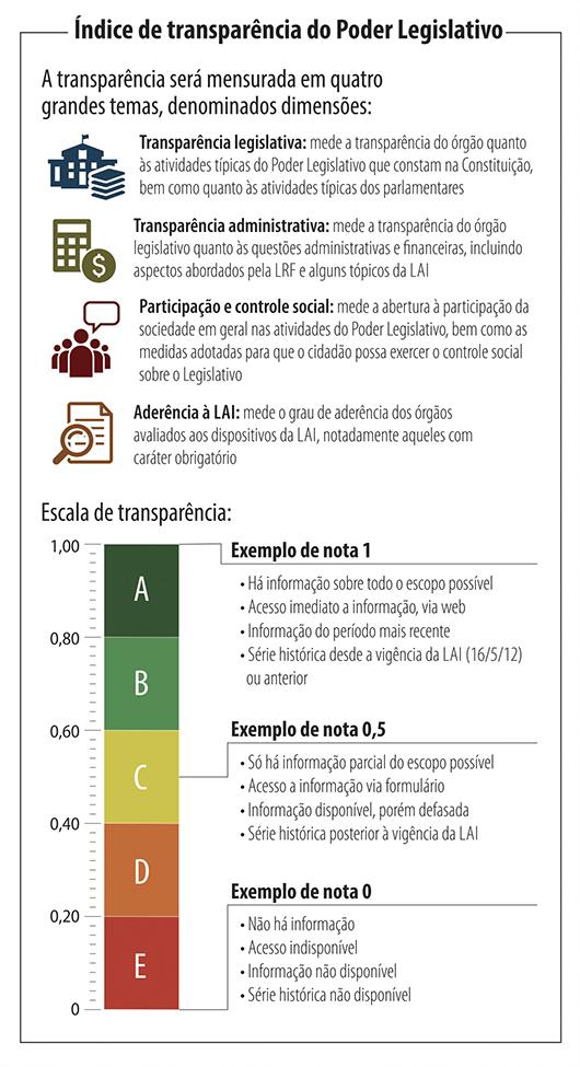 Indice de transparência