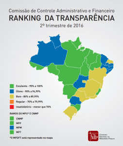 Clique aqui para ver o resultado da avaliação dos Portais Transparência do MP referente ao segundo trimestre de 2016.